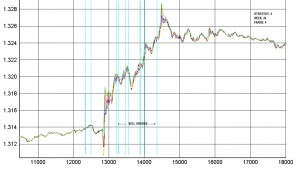 Forex Price Action Patterns As Strategy Test Scenarios