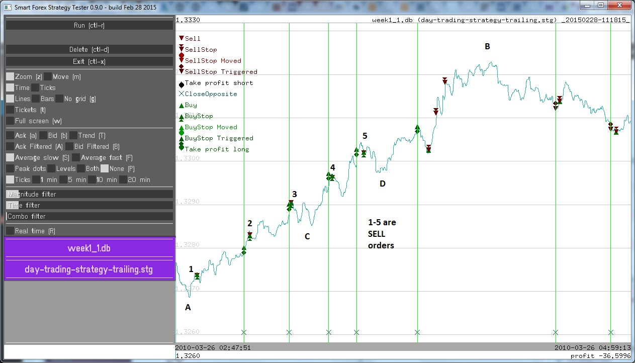 Forex tester indicators