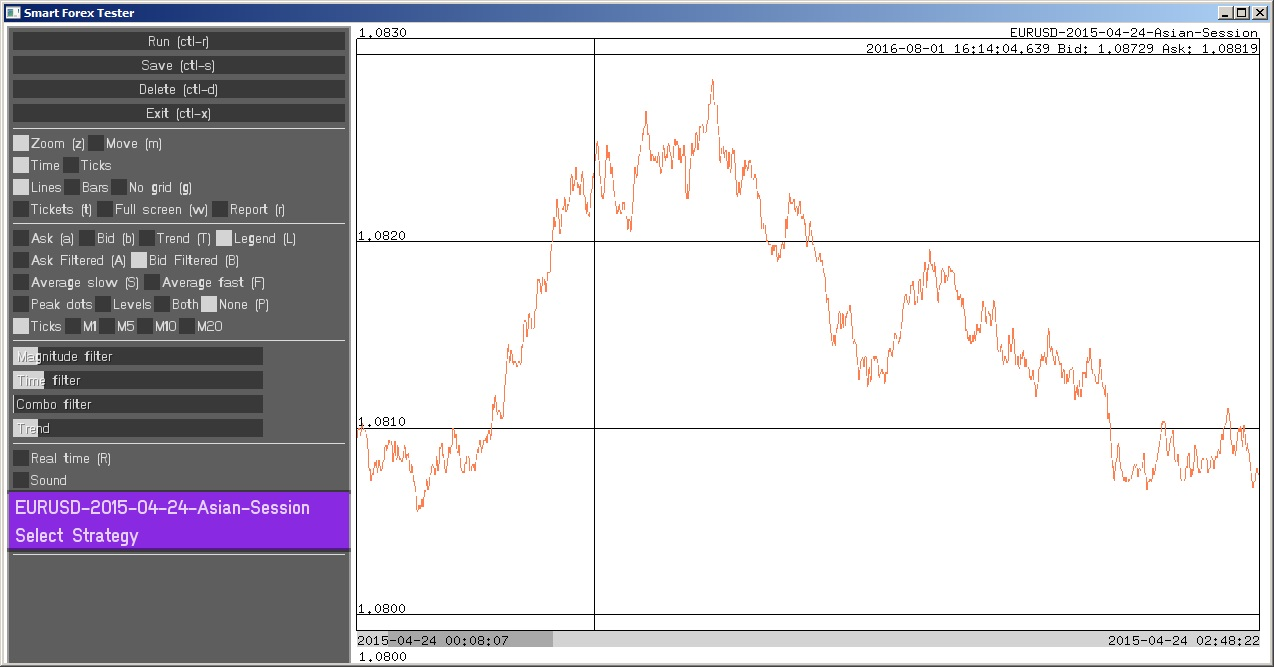 Forex trading is a waste of time
